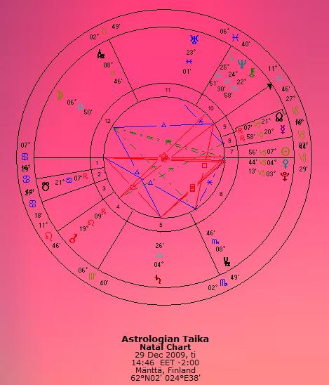 astrologian_taika_chart